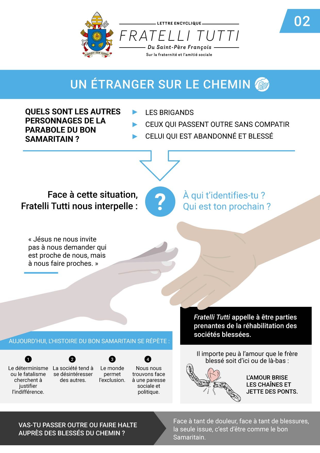 07 infographie 2 fratelli tutti chap ii fr